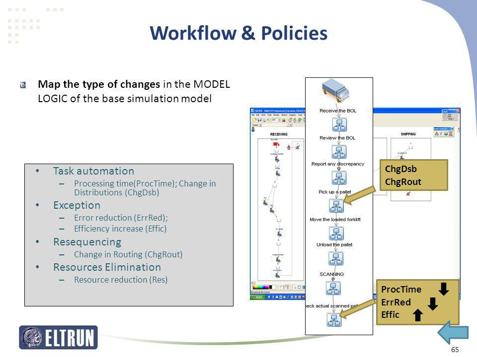 Workflow & Policies Map the type of changes in the MODEL LOGIC of the base simulation model. ChgDsb.