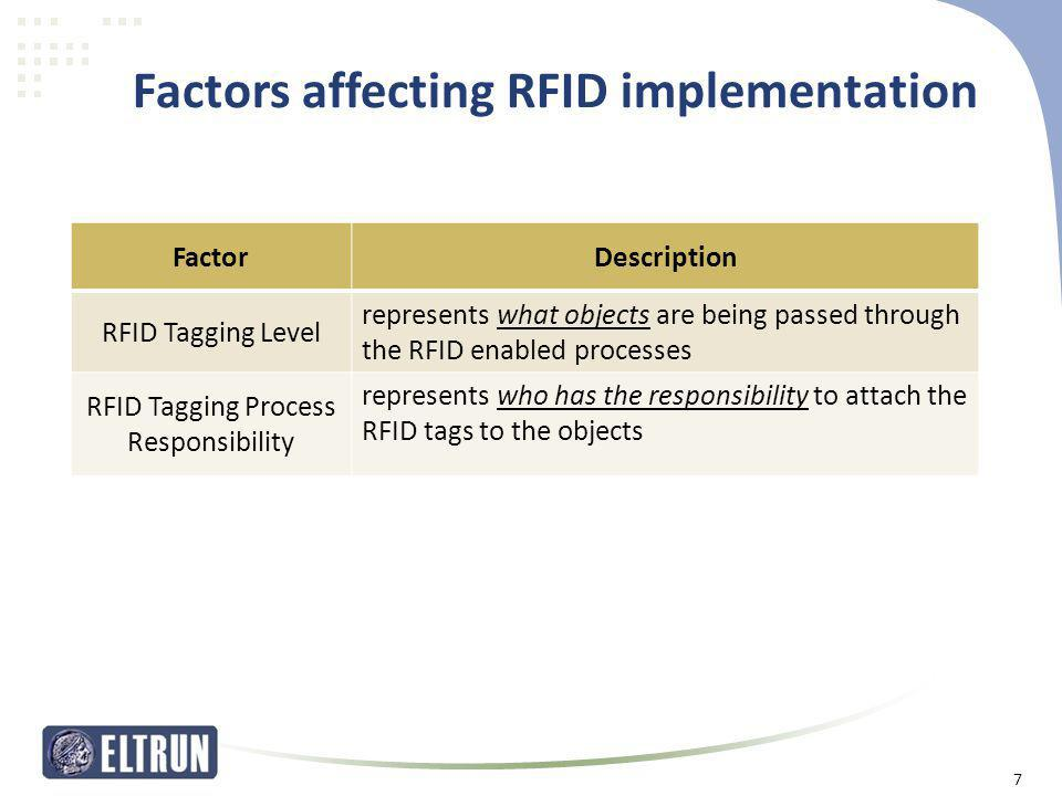 Factors affecting RFID implementation