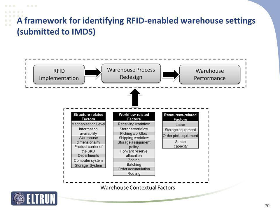 A framework for identifying RFID-enabled warehouse settings (submitted to IMDS)