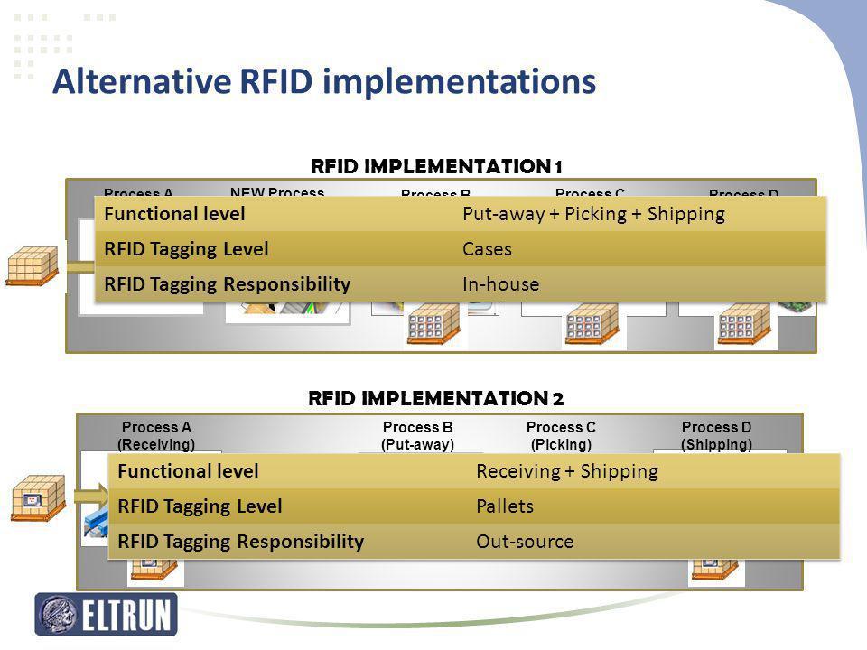 Alternative RFID implementations