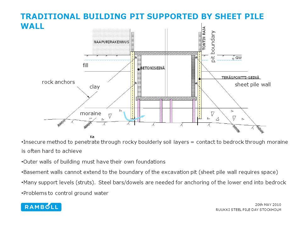 TRADITIONAL BUILDING PIT SUPPORTED BY SHEET PILE WALL