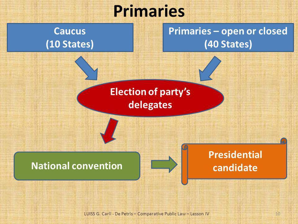 Primaries Caucus (10 States) Primaries – open or closed (40 States)