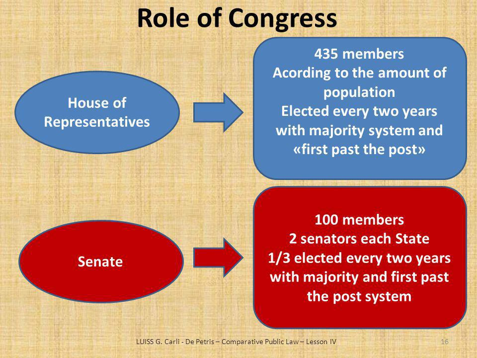 Role of Congress 435 members Acording to the amount of population