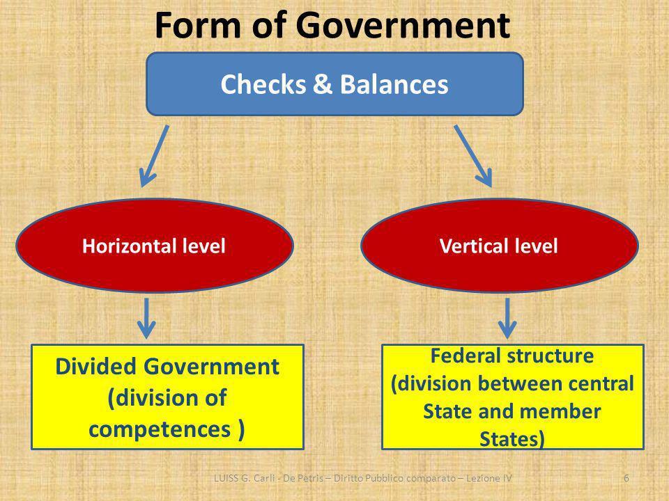 Form of Government Checks & Balances Divided Government
