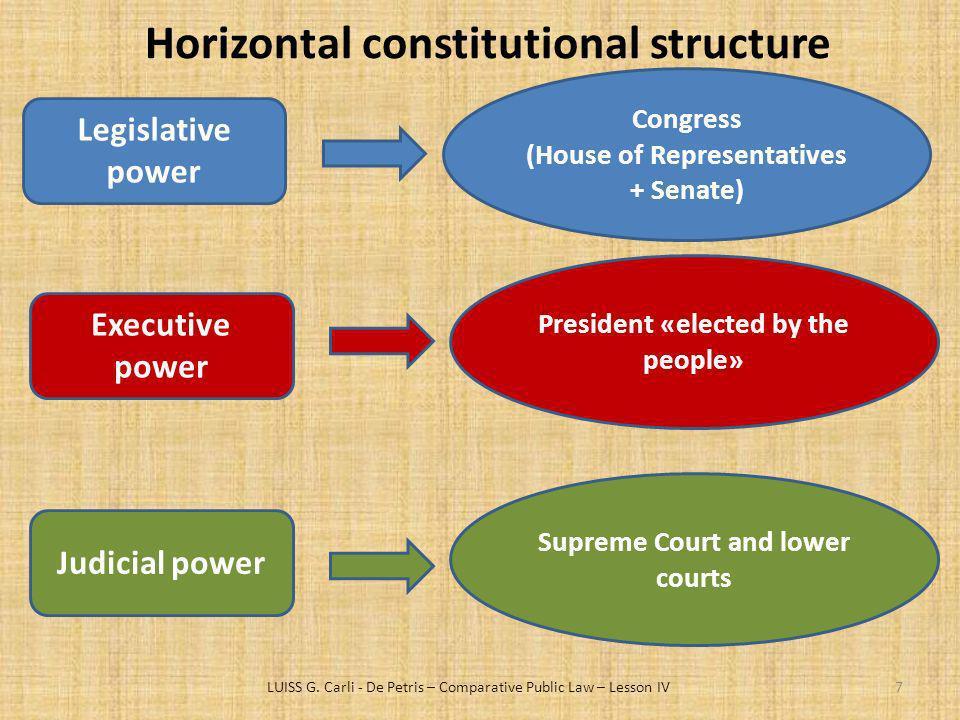 Horizontal constitutional structure