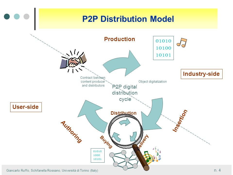 P2P Distribution Model Production 01010 10100 10101 Industry-side