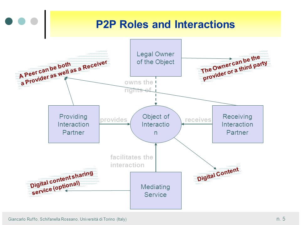 P2P Roles and Interactions