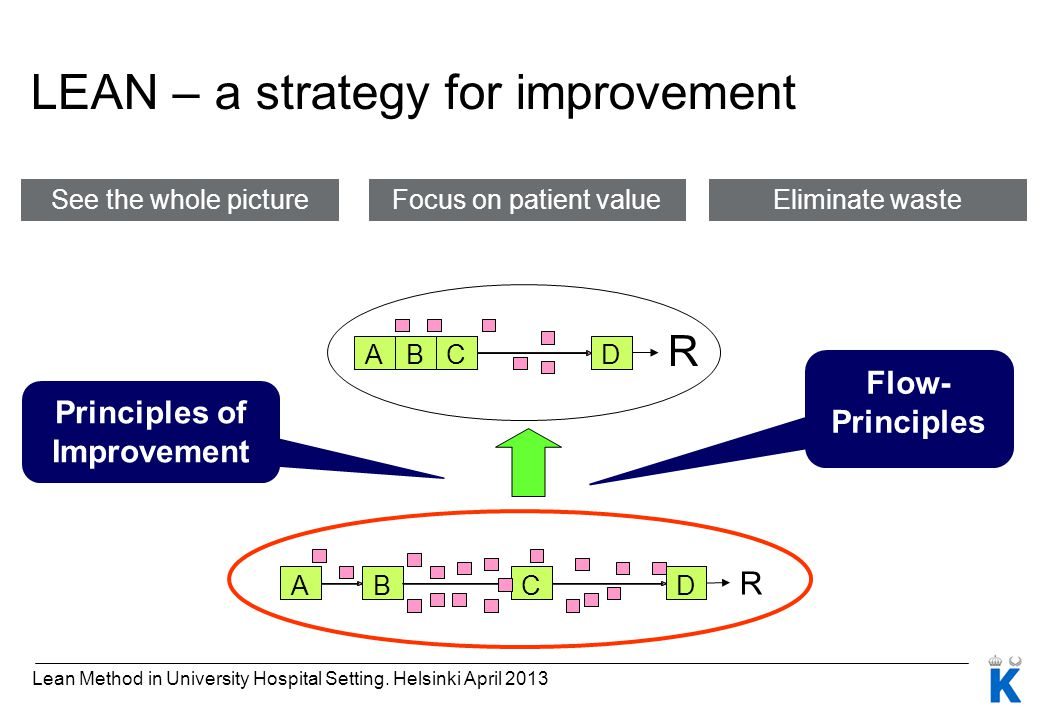 LEAN – a strategy for improvement