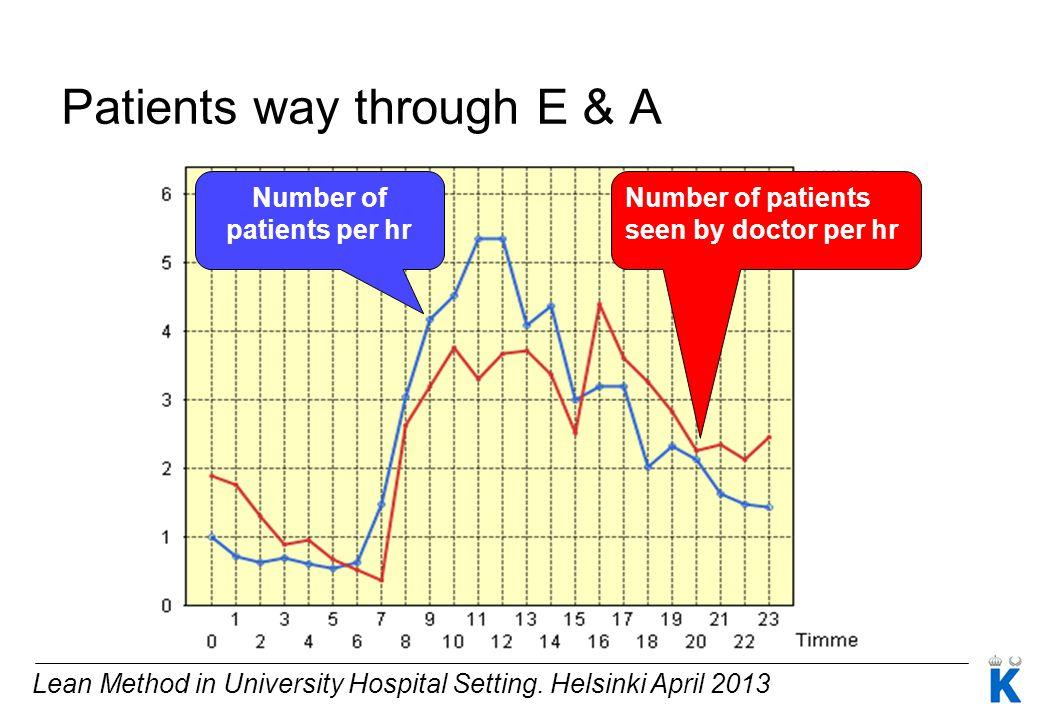 Number of patients per hr