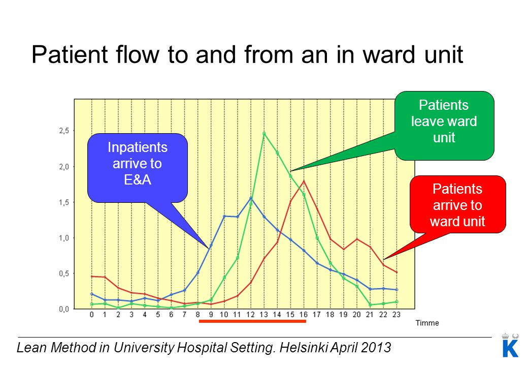 Patient flow to and from an in ward unit