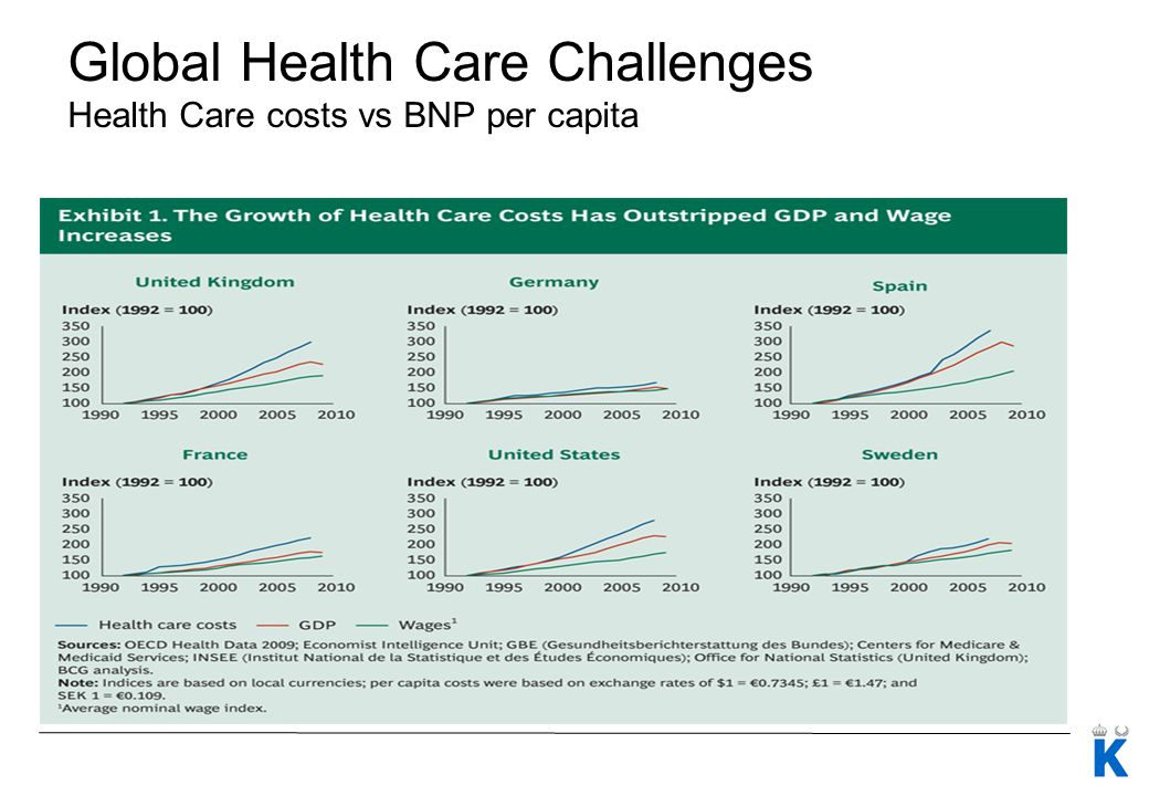 Global Health Care Challenges Health Care costs vs BNP per capita