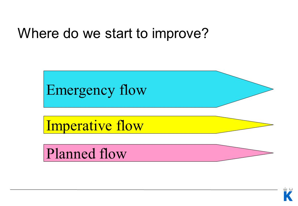 Where do we start to improve