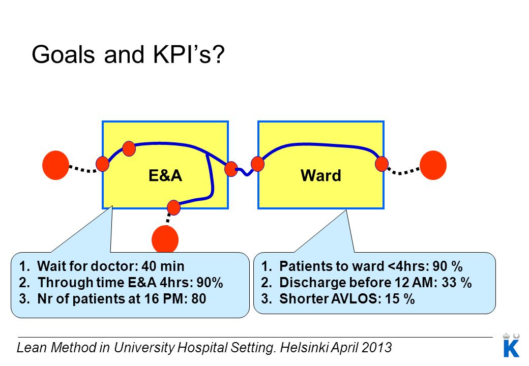 Goals and KPI's E&A Ward Wait for doctor: 40 min