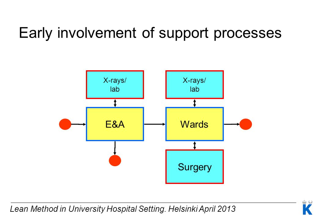 Early involvement of support processes