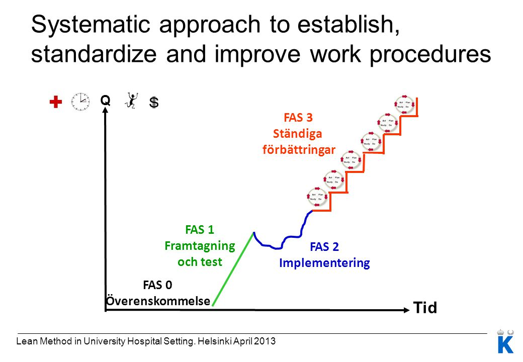 Systematic approach to establish, standardize and improve work procedures