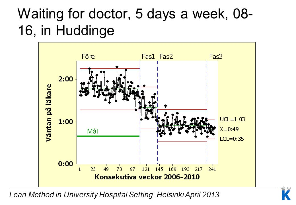 Waiting for doctor, 5 days a week, 08-16, in Huddinge