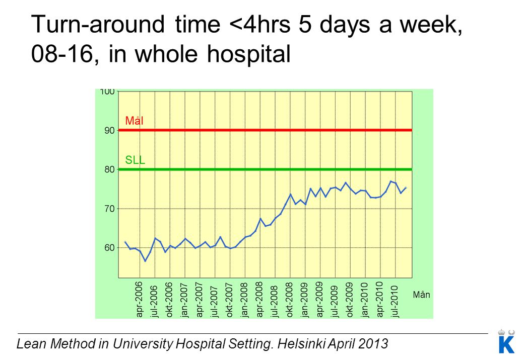 Turn-around time <4hrs 5 days a week, 08-16, in whole hospital