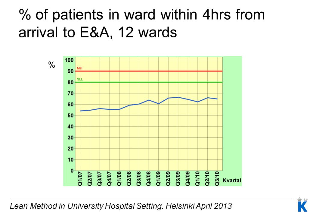 % of patients in ward within 4hrs from arrival to E&A, 12 wards