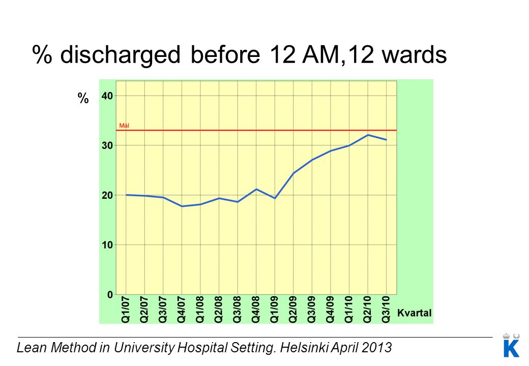 % discharged before 12 AM,12 wards