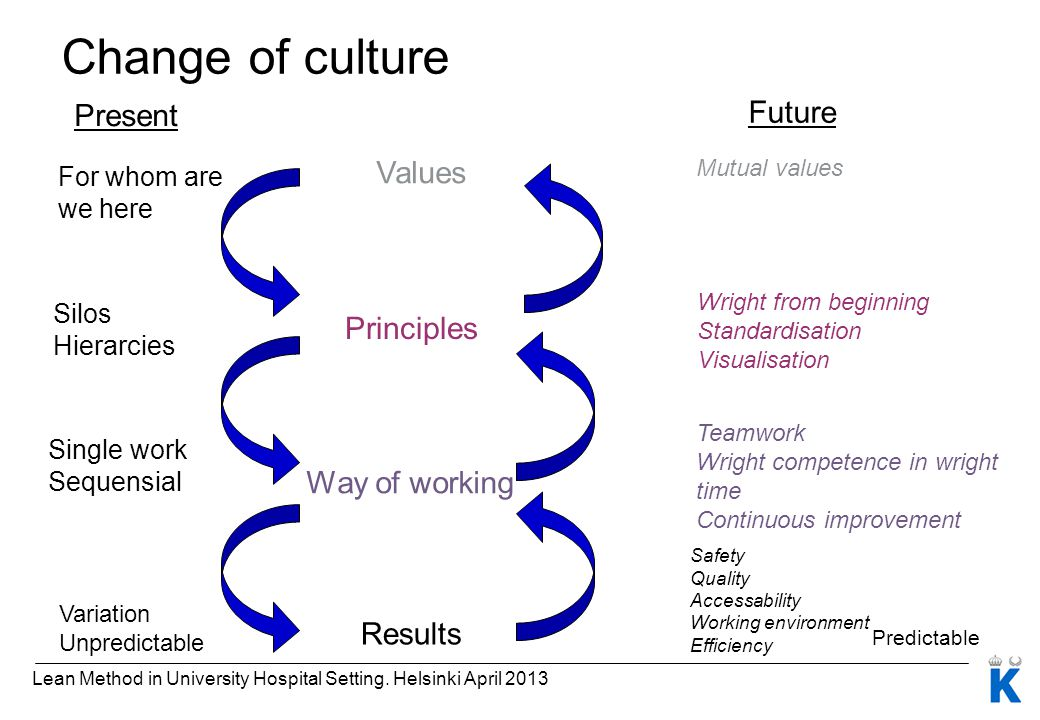 Change of culture Future Present Values Principles Way of working