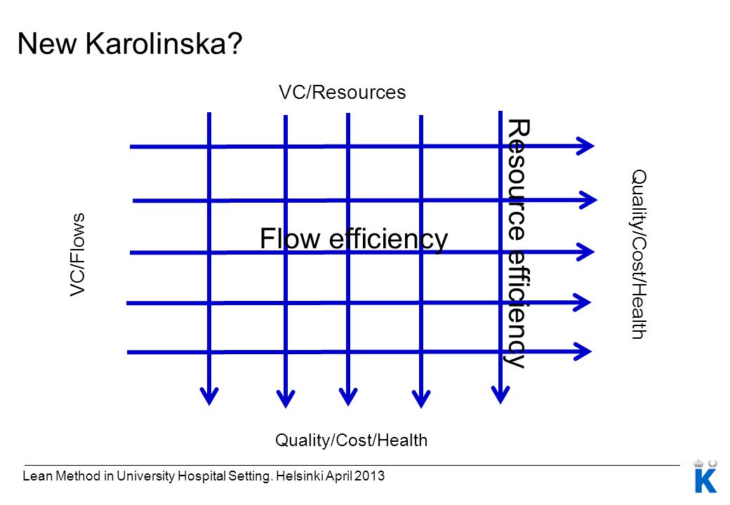 New Karolinska Resource efficiency Flow efficiency VC/Resources