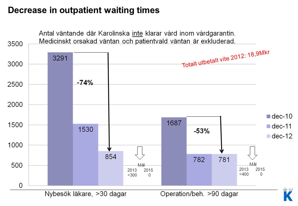 Decrease in outpatient waiting times