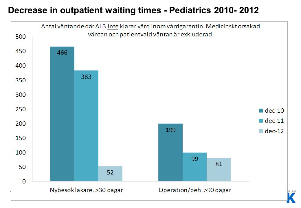 Decrease in outpatient waiting times - Pediatrics 2010- 2012