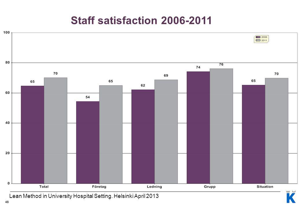 Bilaga E, 2007-2010 Staff satisfaction 2006-2011. Lean Method in University Hospital Setting. Helsinki April 2013.