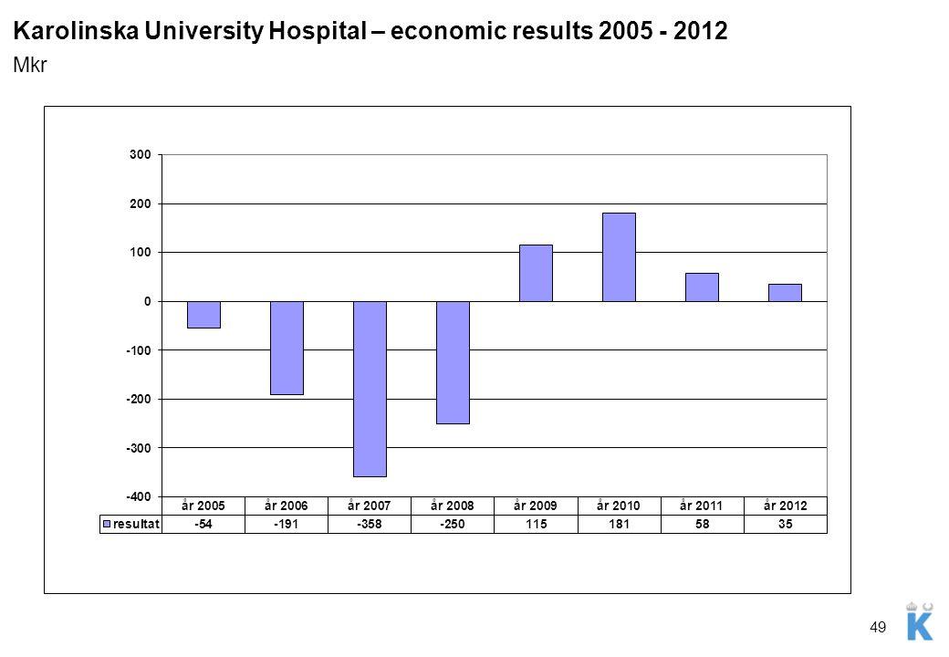 Karolinska University Hospital – economic results 2005 - 2012