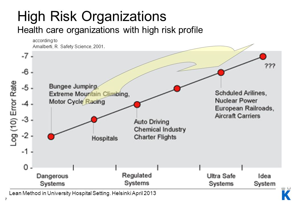 according to Amalberti, R. Safety Science, 2001.