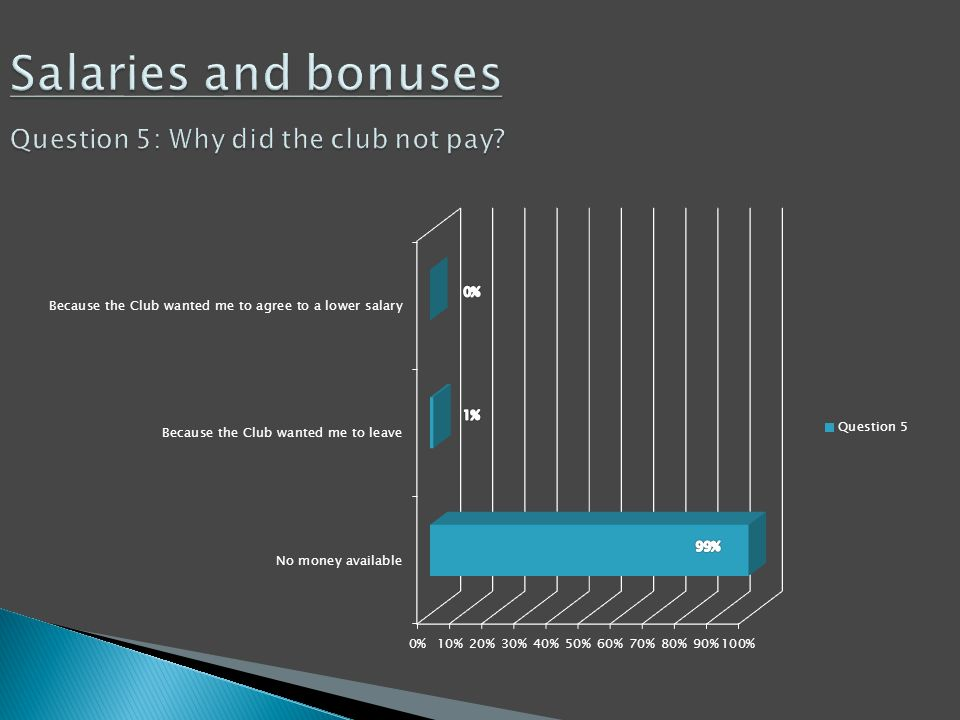 Salaries and bonuses Question 5: Why did the club not pay