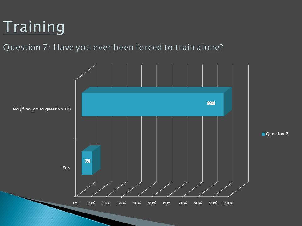 Training Question 7: Have you ever been forced to train alone