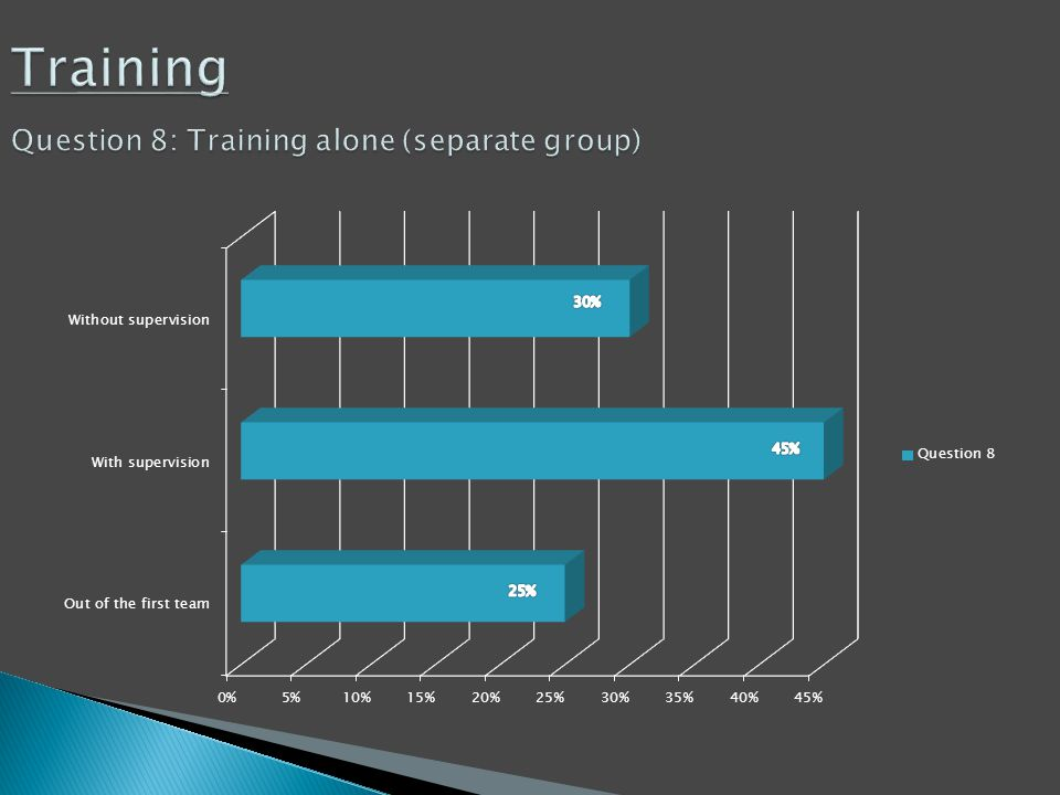 Training Question 8: Training alone (separate group)