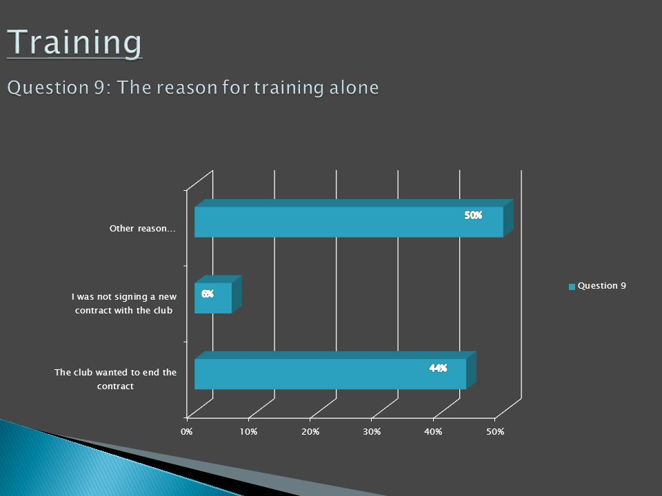Training Question 9: The reason for training alone