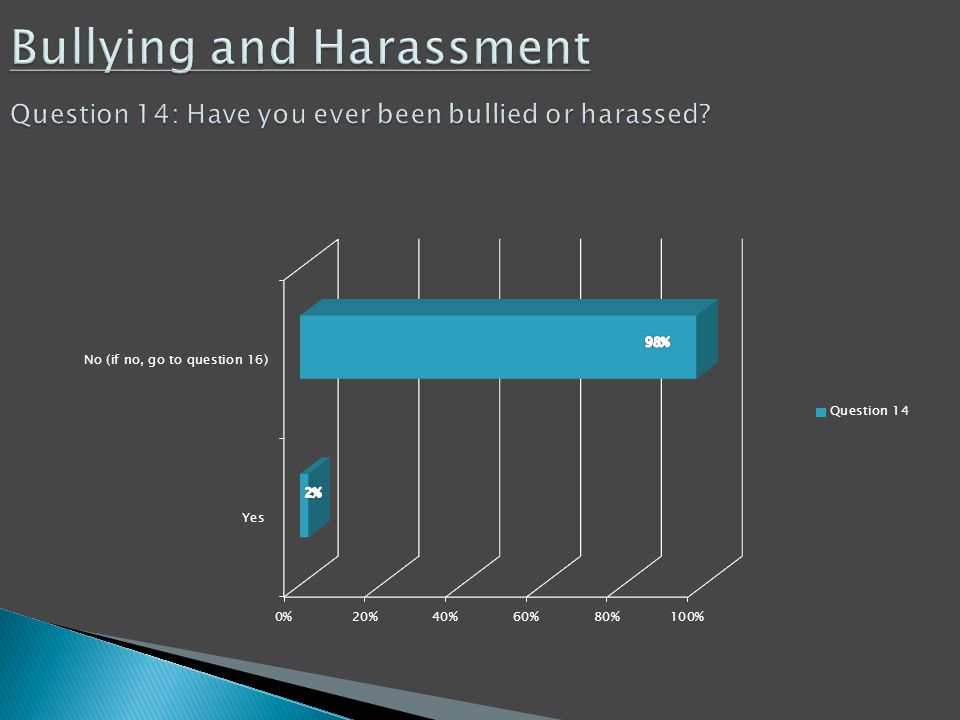 Bullying and Harassment Question 14: Have you ever been bullied or harassed