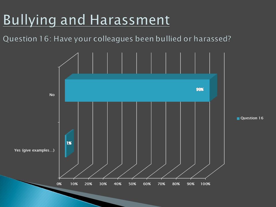 Bullying and Harassment Question 16: Have your colleagues been bullied or harassed