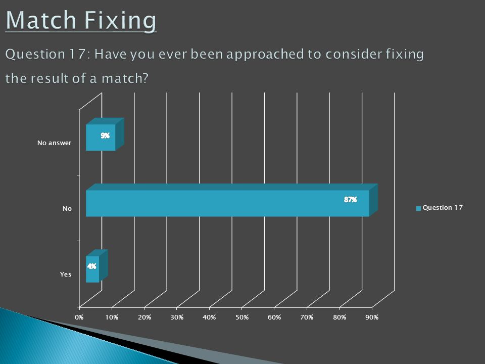 Match Fixing Question 17: Have you ever been approached to consider fixing the result of a match