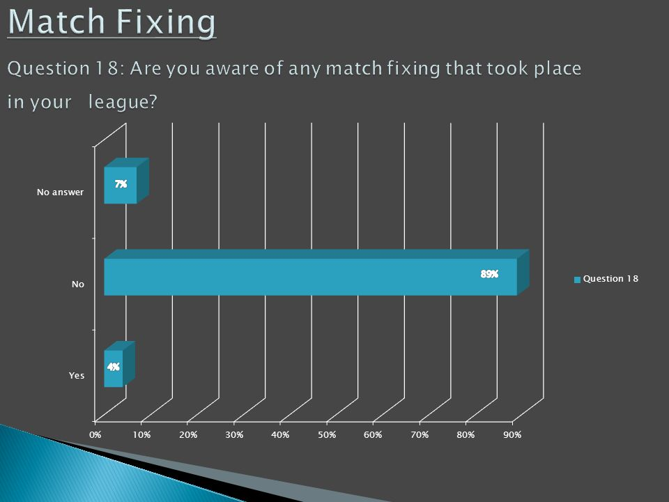 Match Fixing Question 18: Are you aware of any match fixing that took place in your league