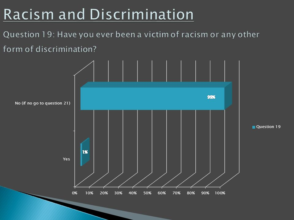 Racism and Discrimination Question 19: Have you ever been a victim of racism or any other form of discrimination