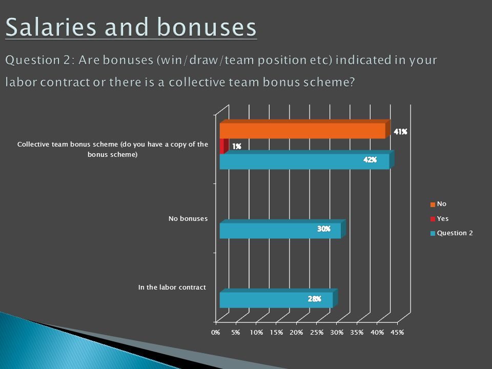 Salaries and bonuses Question 2: Are bonuses (win/draw/team position etc) indicated in your labor contract or there is a collective team bonus scheme