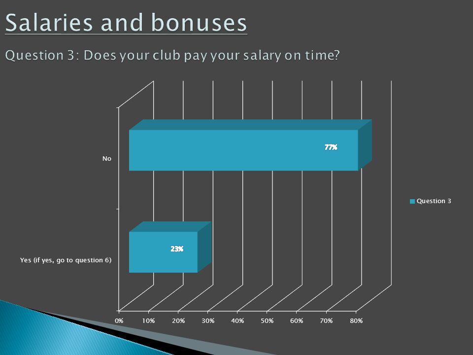Salaries and bonuses Question 3: Does your club pay your salary on time