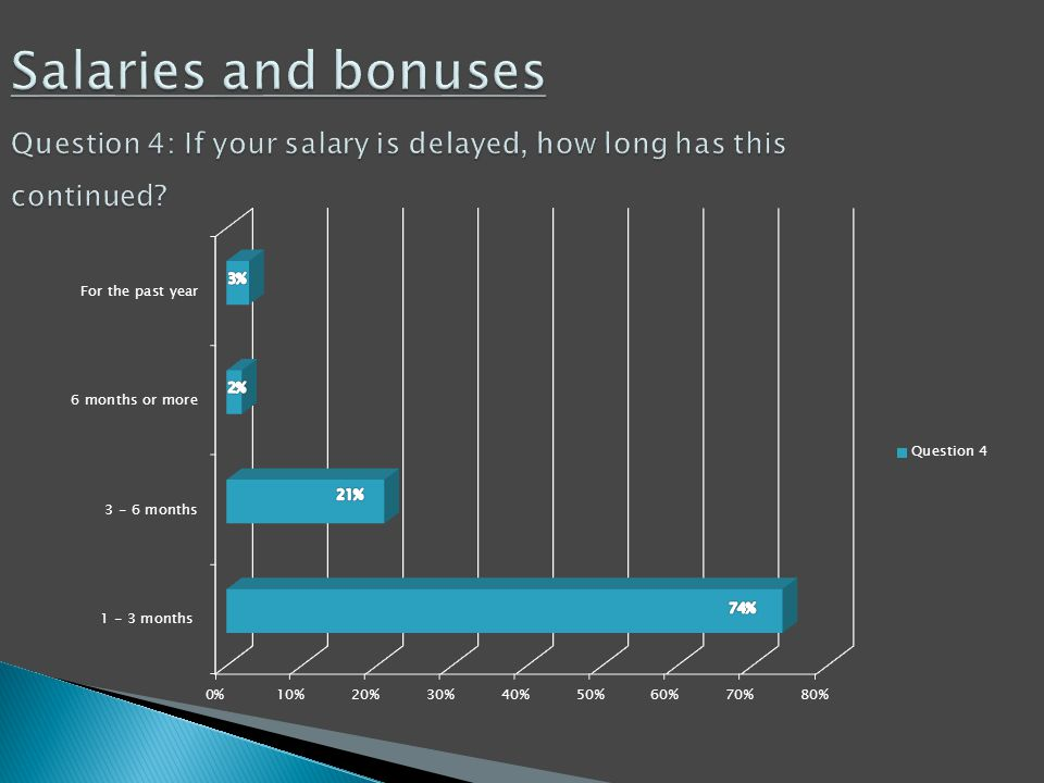 Salaries and bonuses Question 4: If your salary is delayed, how long has this continued