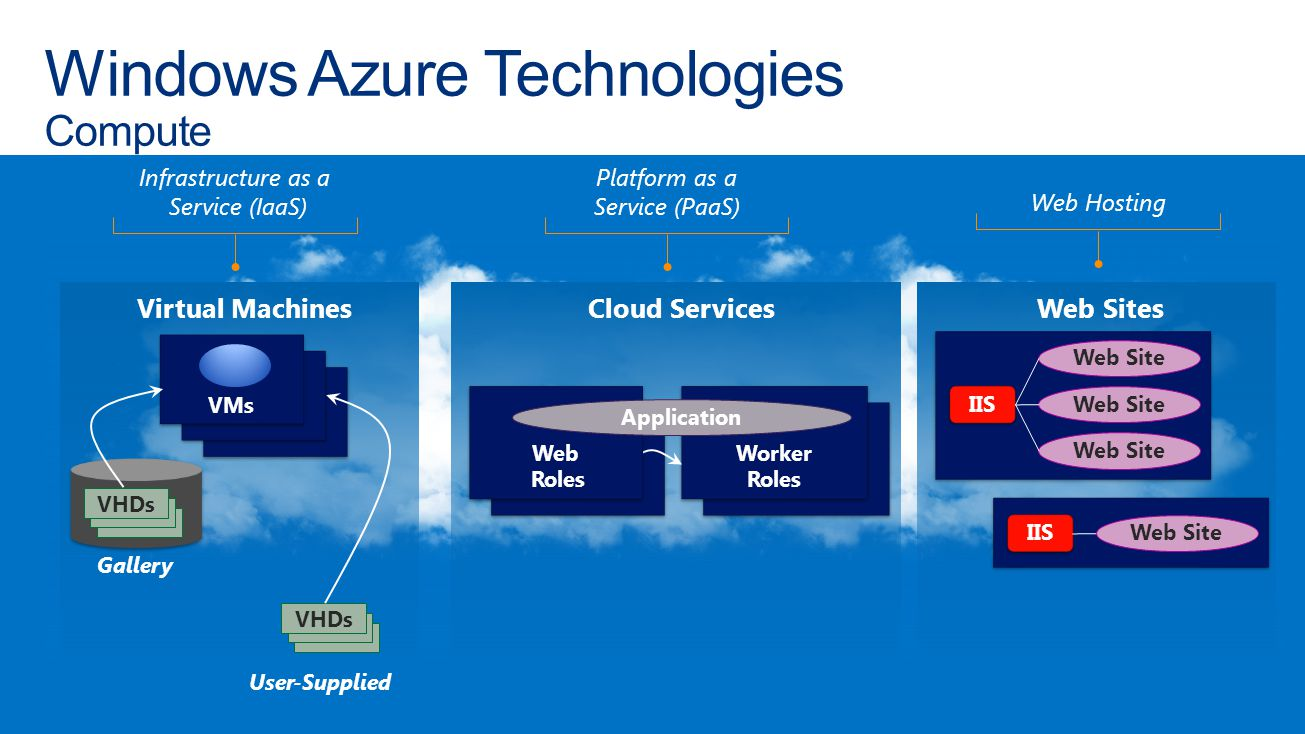 Windows Azure Technologies Compute