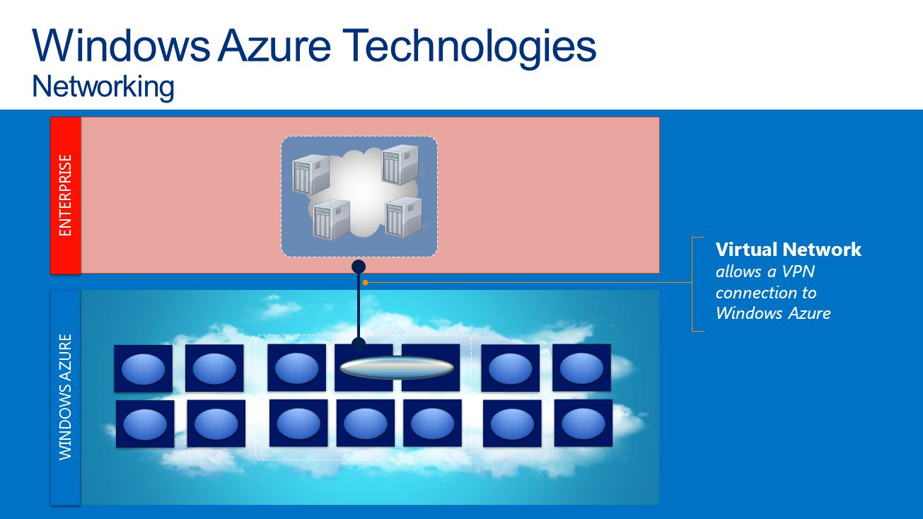 Windows Azure Technologies Networking