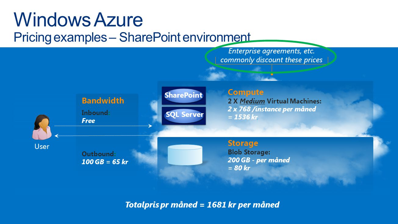 Windows Azure Pricing examples – SharePoint environment