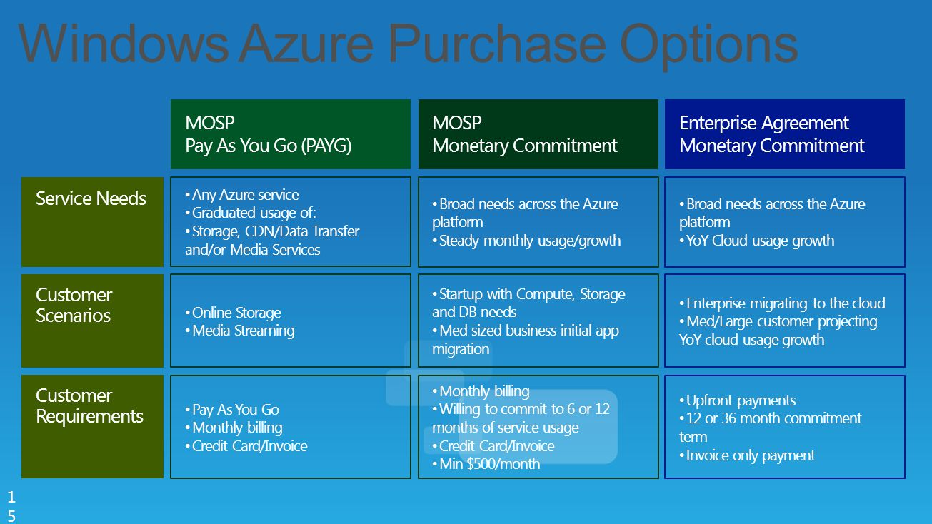 Windows Azure Purchase Options