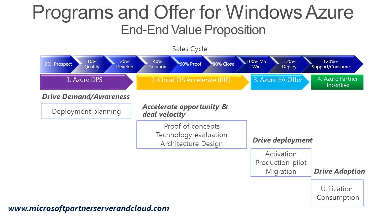 Programs and Offer for Windows Azure End-End Value Proposition