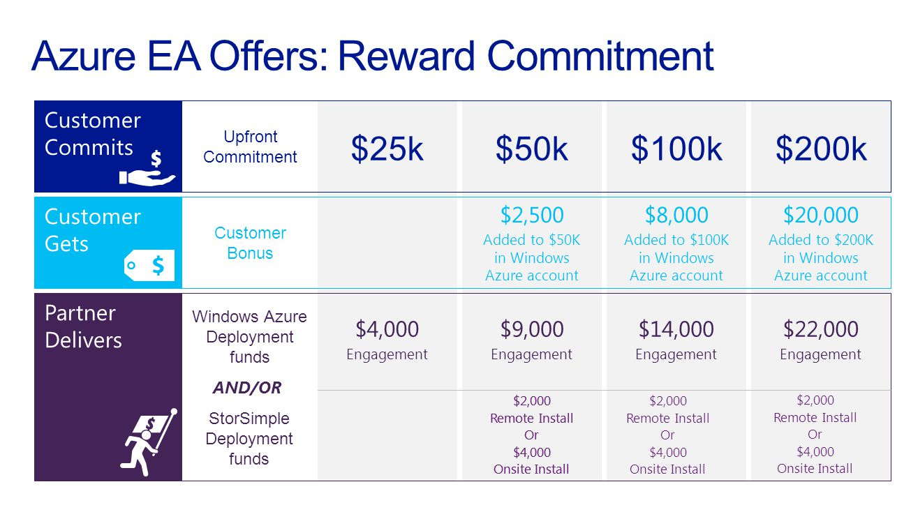 Azure EA Offers: Reward Commitment