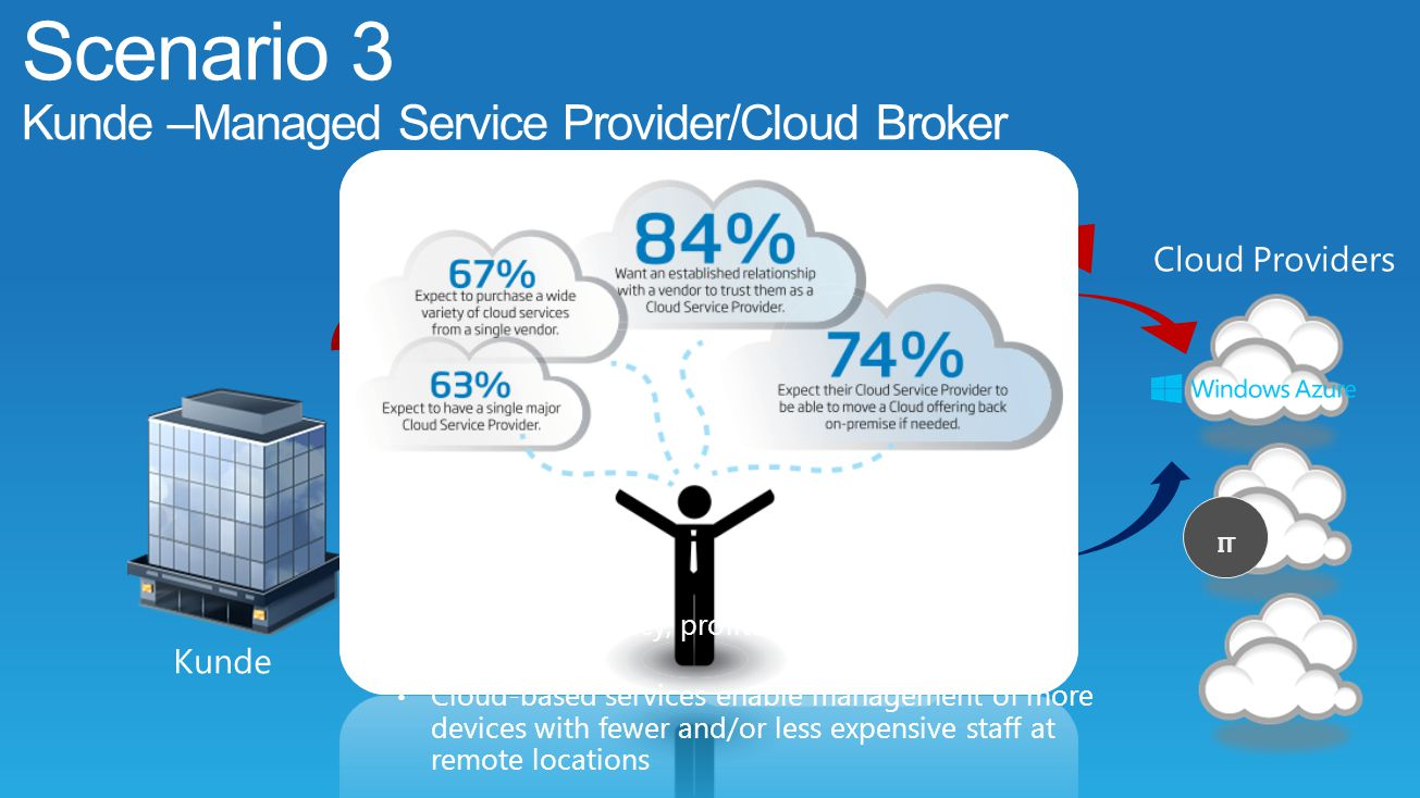 Scenario 3 Kunde –Managed Service Provider/Cloud Broker