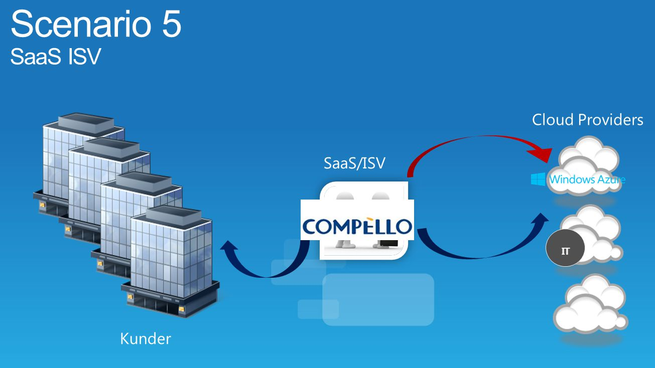 Scenario 5 SaaS ISV Cloud Providers SaaS/ISV IT Kunder